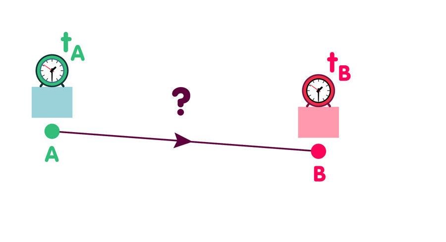 Teilchenreise von A nach B (klassisch)