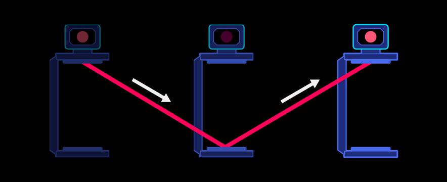 Schnappschüsse, aus denen die Länge des Lichtweges bei der bewegten Lichtuhr zu sehen ist