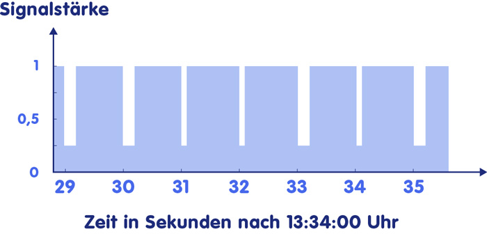 Zeitsignal mit Sekundentakt