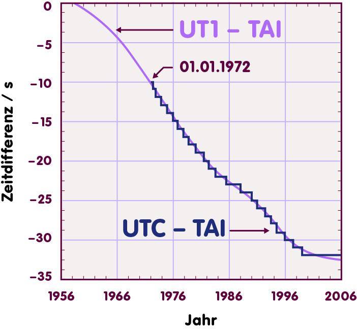 Vergleich Weltzeit UTC – TAI