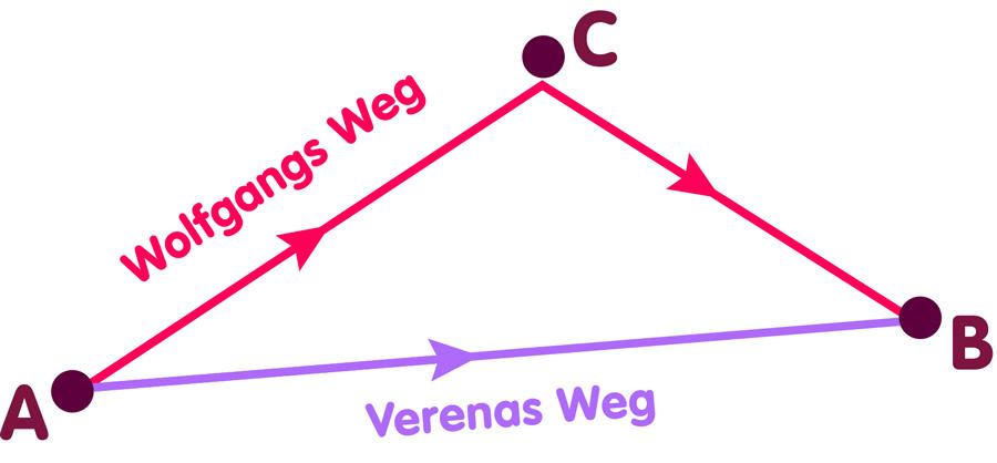 Dreieck von Wegen: A nach B und A nach C nach B