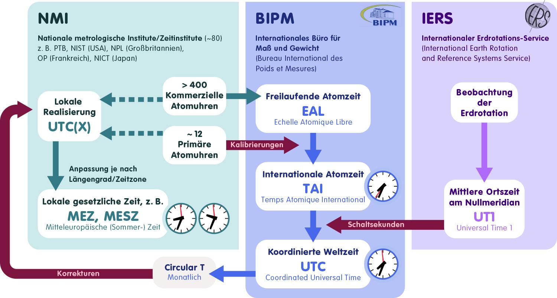 Flussdiagramm zeigt das Zusammenspiel verschiedener Einrichtungen zur Koordination der Weltzeit