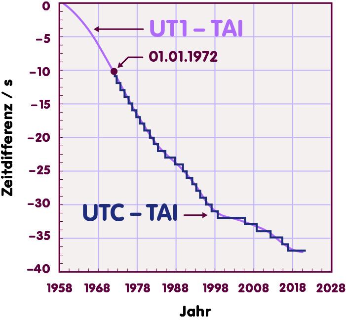 Eine Grafik zeigt auf der Horizontalen die Jahre 1958 bis 2028, auf der Vertikalen die Zeitdifferenz zwischen UT1 und TAI beziehungsweise UTC und TAI