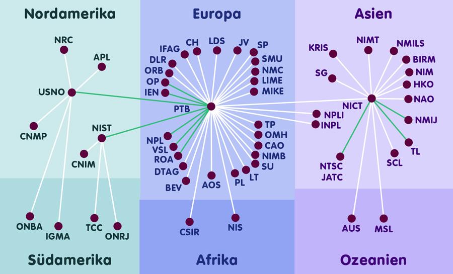 Verbundnetz der Atomuhren, die zur Weltzeit beitragen