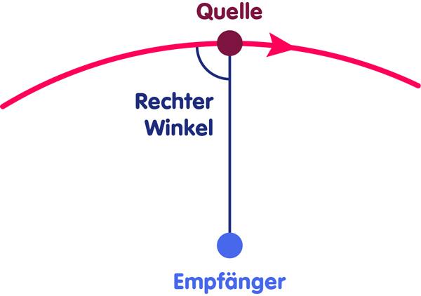 Transfersaler Dopplereffekt