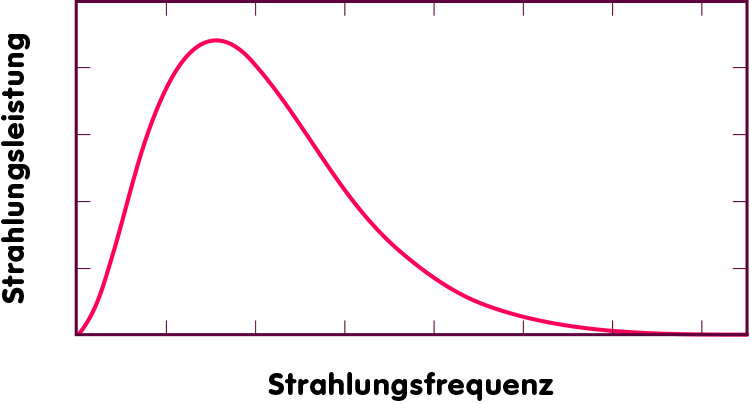 Planck curve: the spectrum of thermal radiation