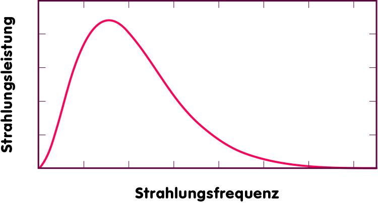Kurve: Planck-Spektrum der Wärmestrahlung