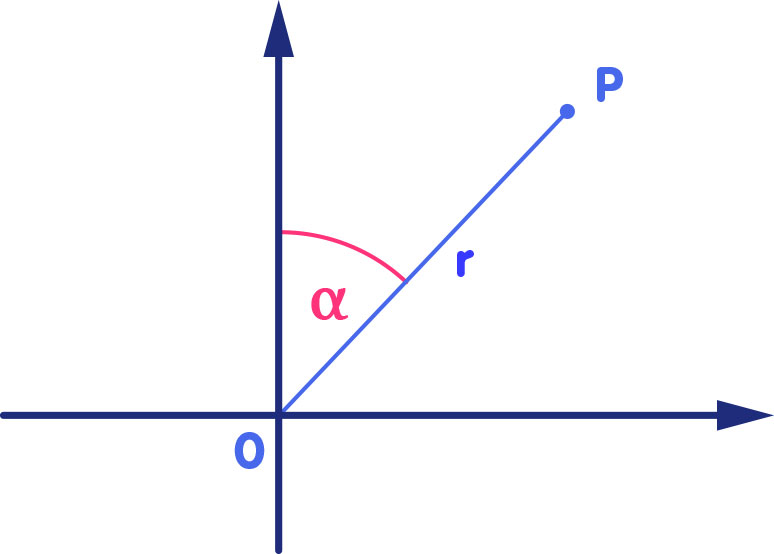 Polar coordinates in a plane (radial coordinate r and angle α) defined