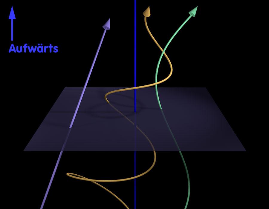 Bewegung im Raum, axial aufwärts