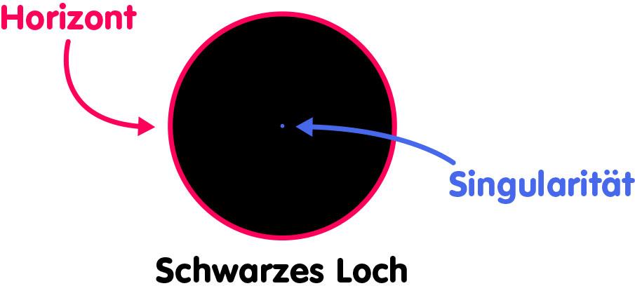Skizze des Querschnitts eines Schwarzen Lochs: Kreis, der den Horizont darstellt; Kreismittelpunkt entspricht der Singularität.