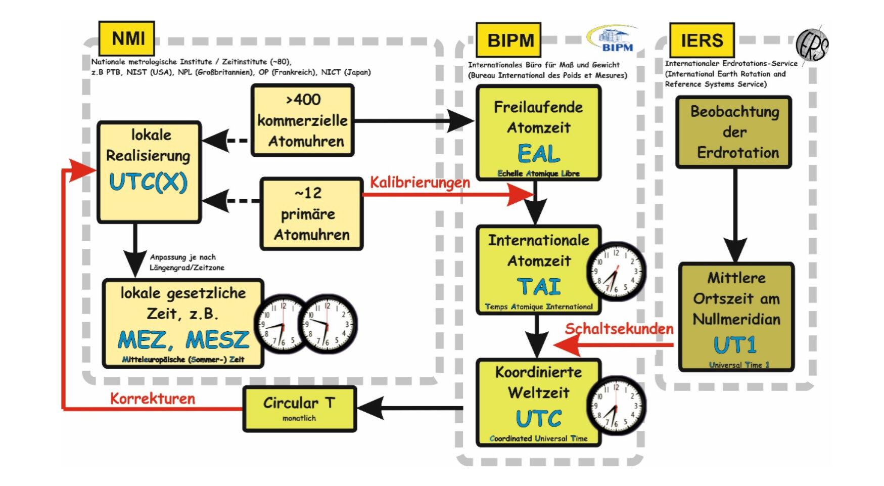 Ein Flussdiagramm zeigt das Zusammenspiel verschiedener Einrichtungen zur Koordination der Zeit