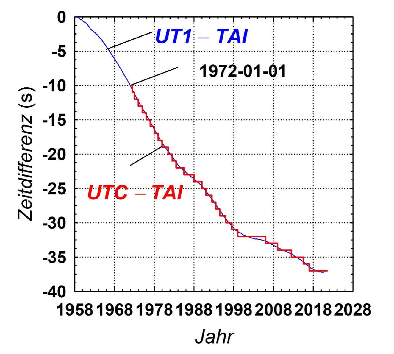 Differenz zwischen UTC, UT1 und TAI über einen Zeitraum von 60 Jahren