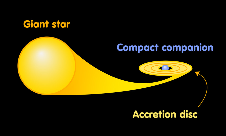 Double star with accretion disk