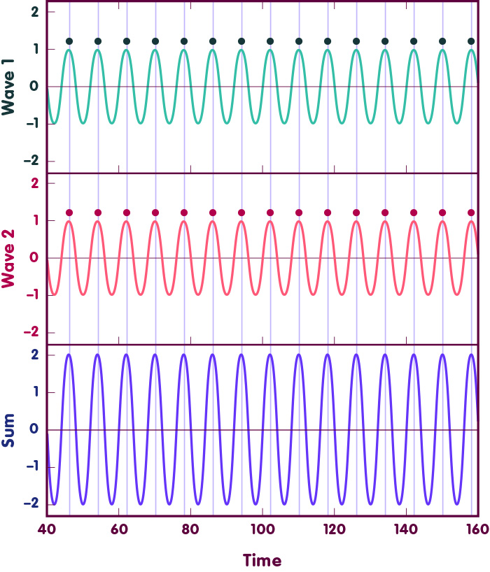 The first two panels show waves that are in phase, the third panel shows their sum which is a wave with double amplitude