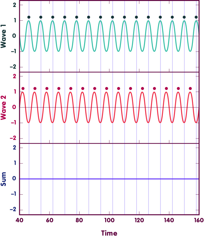 The first two panels show waves that are out of phase, The third panel displays their sum which is zero.