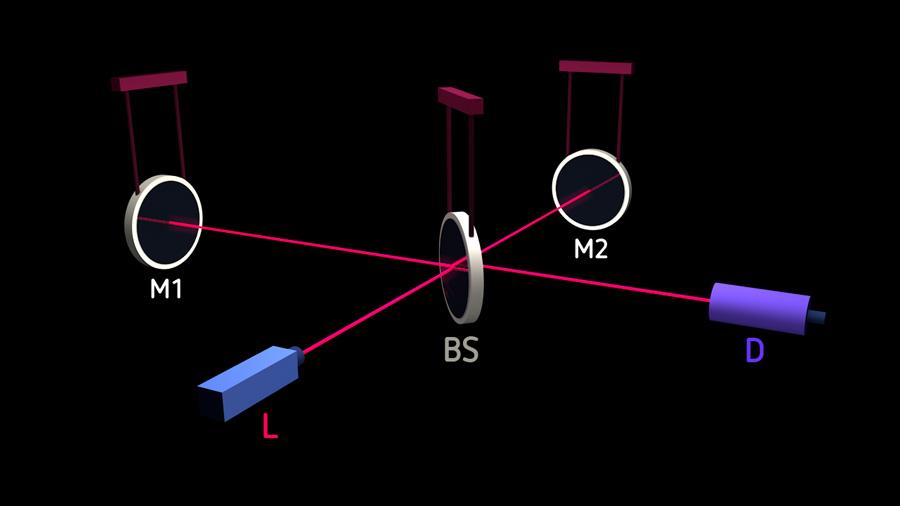 Schematic setup of an interferometric gravitational wave detector.