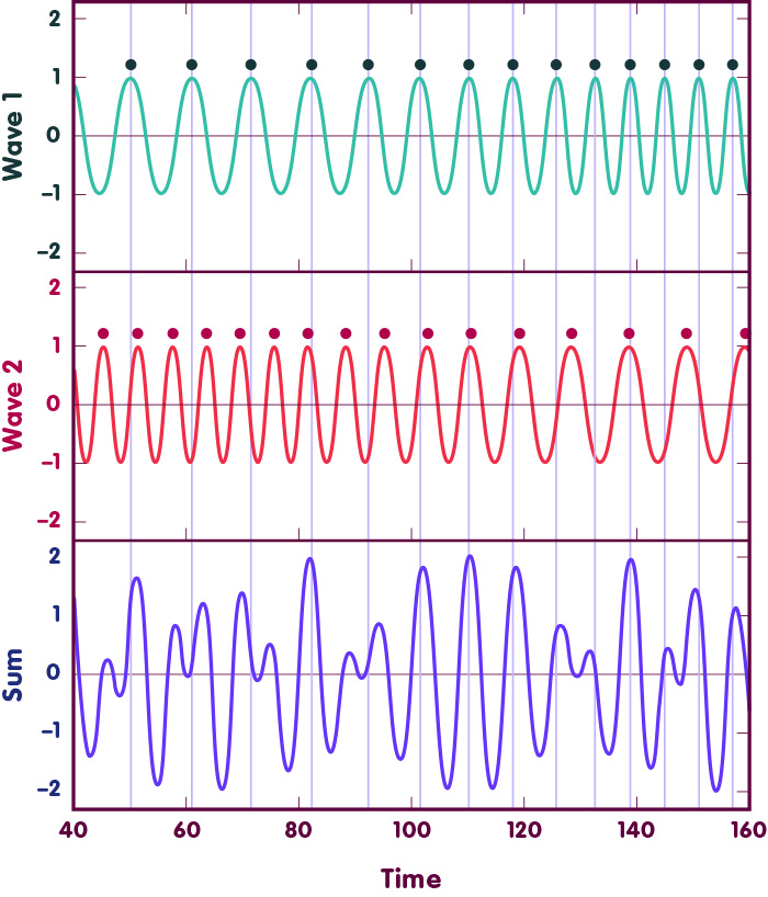 The first panel shows a wave whose frequency increases towards the end. The second panel shows a wave whose frequency decreases towards the end. The third panel shows their sum which is a somewhat irregular wave patter with varying amplitude and frequency.