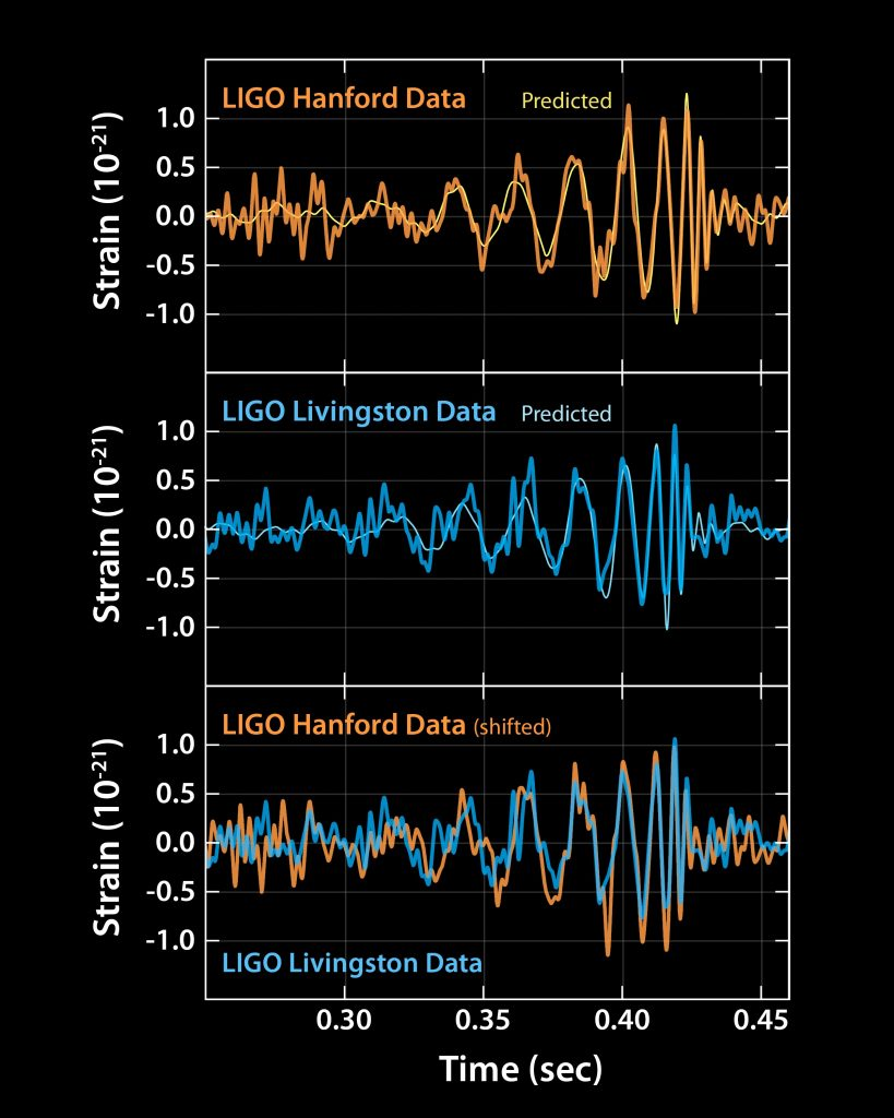 Three graphics are shown, displaying a wave-shaped signal. The first two panels show a similar signal. corresponding to the signals observed in Hanford and Livingston. The third panel shows an overlay of both data.