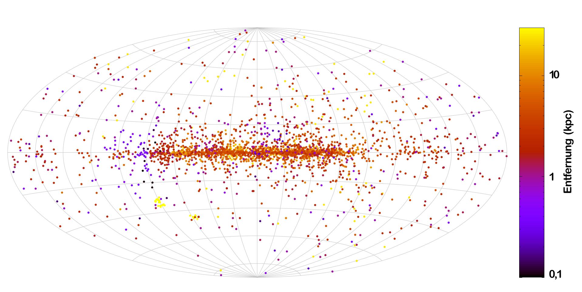 Bunte Punkte zeigen auf einem Raster in Himmelskoordinaten die Positionen bekannter Pulsare an. Die Farbe zeigt dabei die Entfernung an.