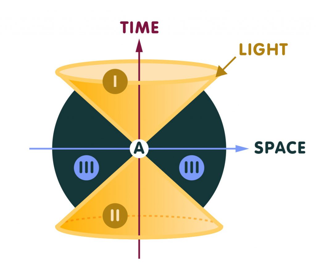 space-time diagram